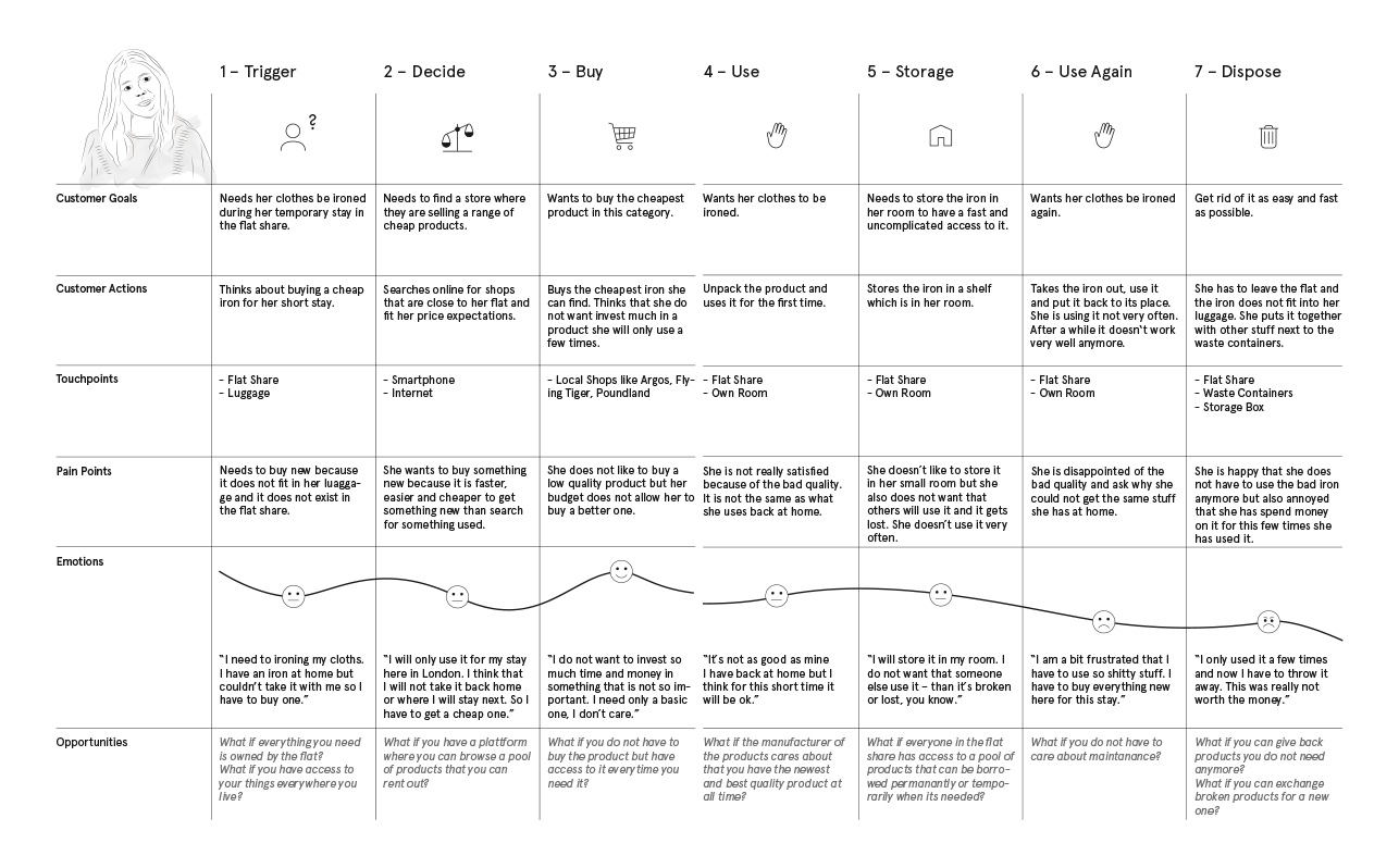 flatbox-define-journey