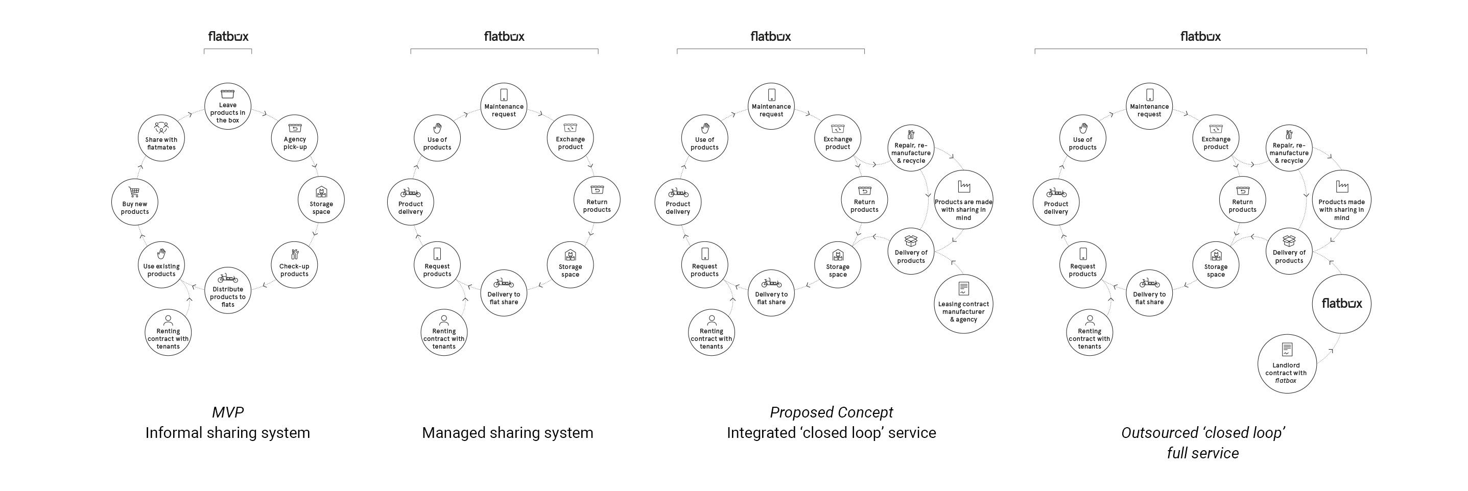 flatbox-discussion-scale